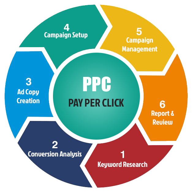 Pay per click cycle: online advertising