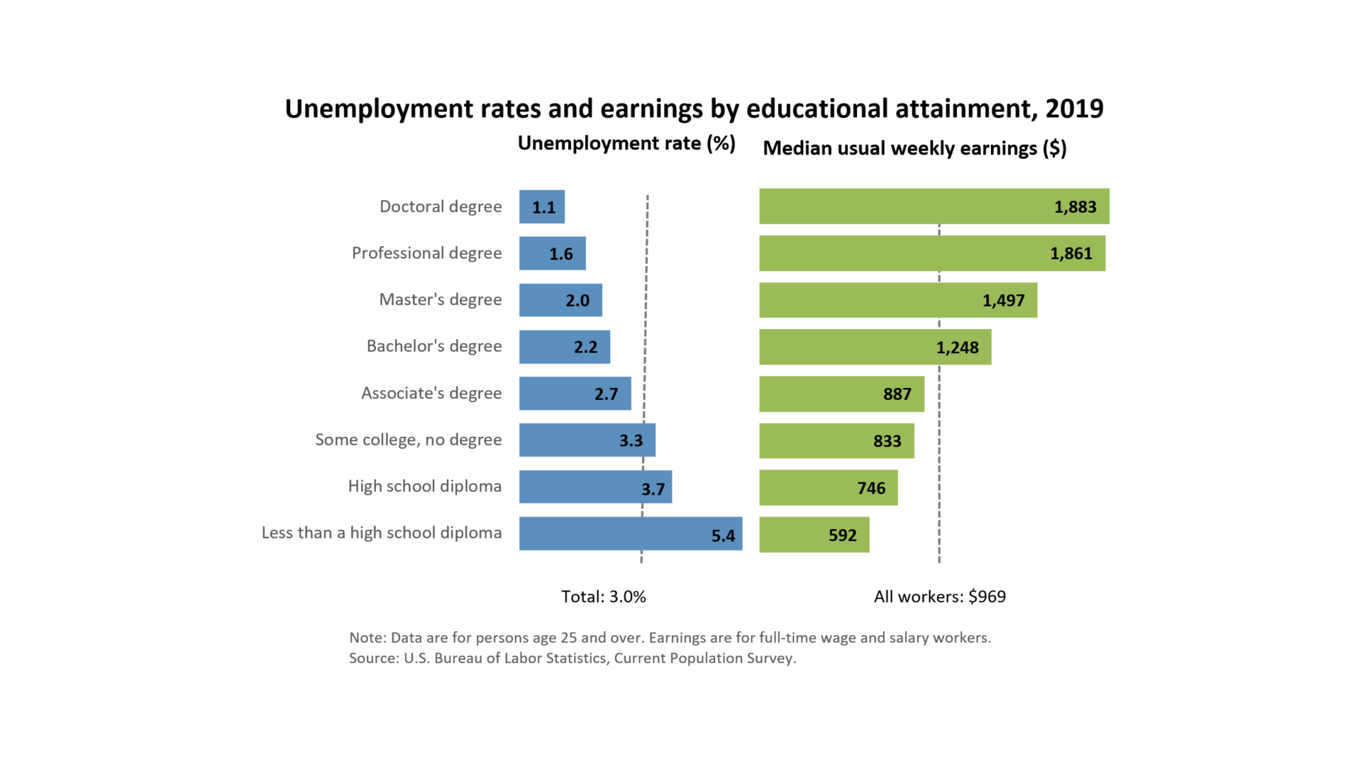 Unemployment rates and earnings by educational attainment