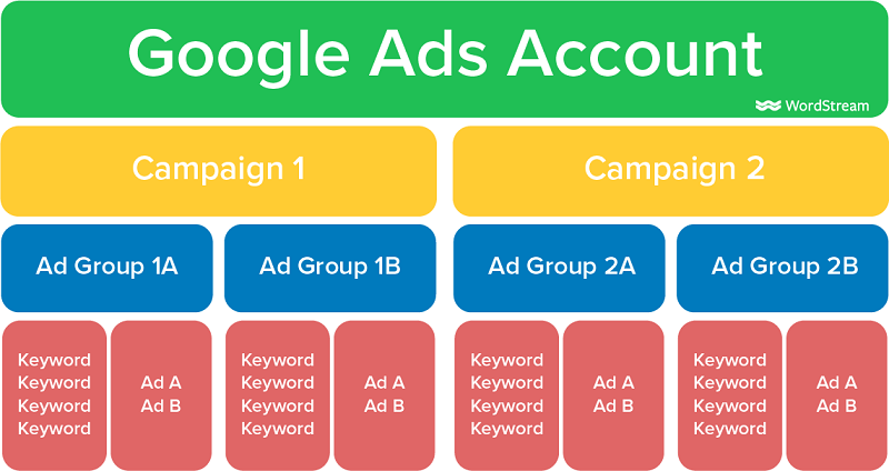 google ad mistakes: account structure