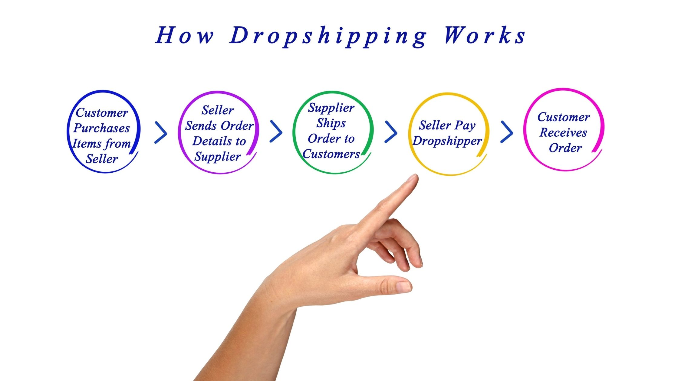 How dropsshiping works